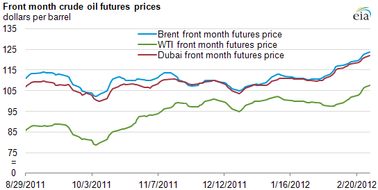 graph of Front month crude oil futures prices, as described in the article text