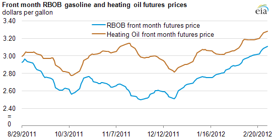 graph of Front month RBOB gasoline and heating oil futures prices, as described in the article text