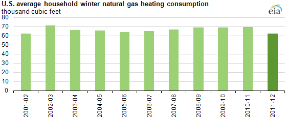 U S Household Winter Natural Gas Heating Expenditures Expected To Be Lowest Since 2002 03 Today In Energy U S Energy Information Administration Eia