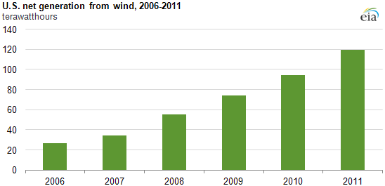 graph of U.S. net generation from wind, 2006-2011, as described in the article text