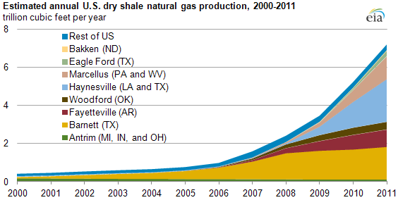graph of Estimated annual U.S. dry shale gas production, 2000-2011, as described in the article text