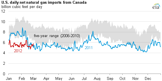 graph of U.S. daily net natural gas imports from Canada, as described in the article text