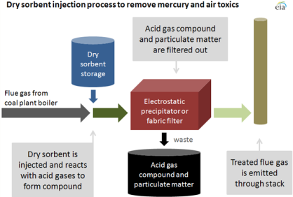 Dry sorbent injection may serve as a key pollution control ...