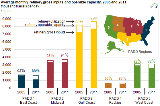 graph of Average monthly refinery gross inputs and operable capacity, 2005 and 2011, as described in the article text