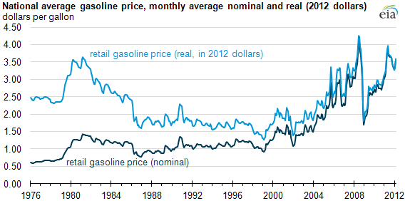 increasing oil and gasoline prices essay Compare and contrast essay that emphasizes the  for oil prices and  of ethanol for gasoline by 2016 by increasing the 4 million flexible.