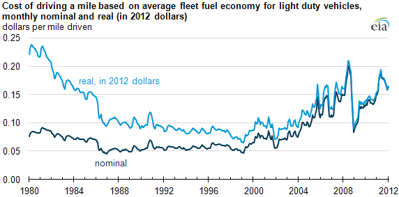 graph of Cost of driving a mile based on average fleet fuel economy for light duty vehicles, monthly nominal and real (in 2012 dollars), as described in the article text