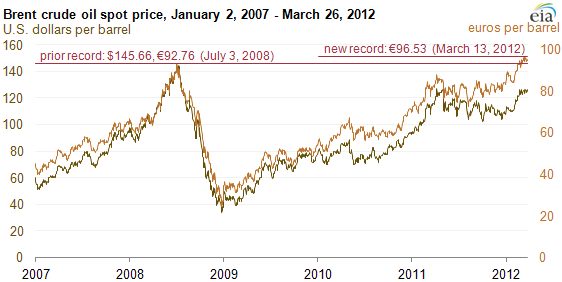 Graph Of B Crude Oil Spot Price January 2 2007 March 26