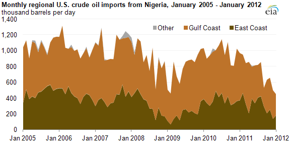 graph of Monthly regional U.S. crude oil imports from Nigeria, January 2005 - January 2012, as described in the article text