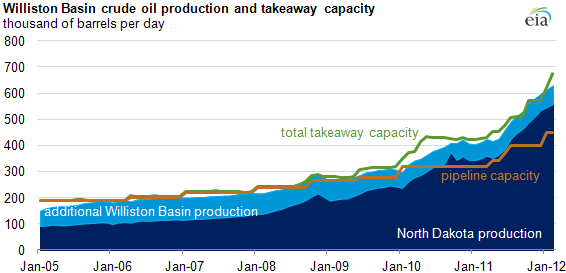 graph of Williston Basin crude oil production and takeaway capacity, as described in the article text