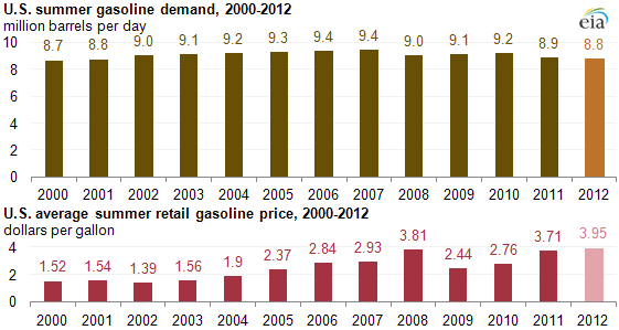 graph of U.S. summer gasoline demand, 2000-2012, as described in the article text