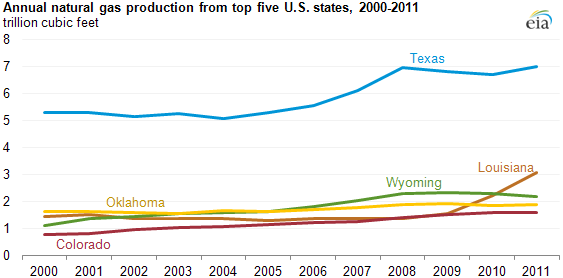 graph of Annual natural gas production from top five U.S. states, 2000-2011, as described in the article text
