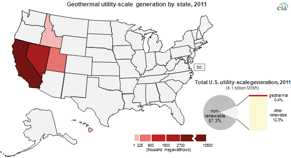 Renewable Utilityscale Electricity Production Differs By