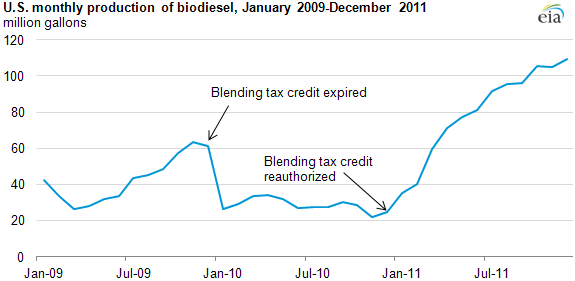 graph of U.S. monthly production of biodiesel, January 2009 - December 2011, as described in the article text