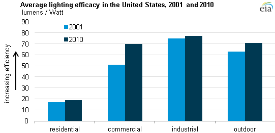 table of average lighting efficacy in the United States by sector, as described in the article text