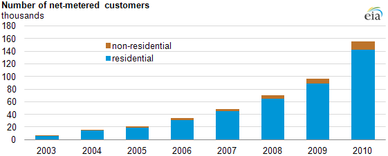 graph of Number of net-metered customers, as described in the article text