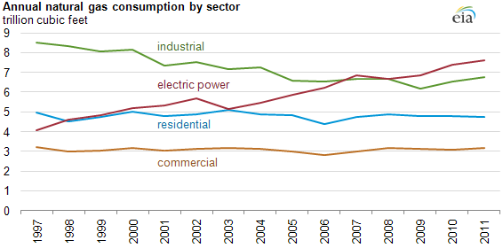 graph of Annual natural gas consumption by sector, as described in the article text