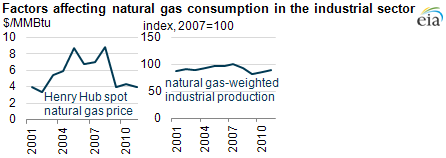 graph of Factors affecting natural gas consumption in the industrial sector, as described in the article text