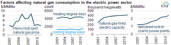 graph of Factors affecting natural gas consumption in the electric power sector, as described in the article text