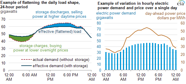 Electricity Storage Can Take Advantage Of Daily Price