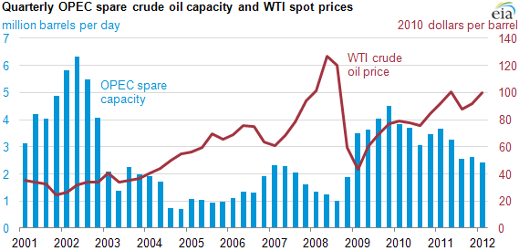 graph of Quarterly OPEC spare crude oil capacity and WTI spot prices, as described in the article text