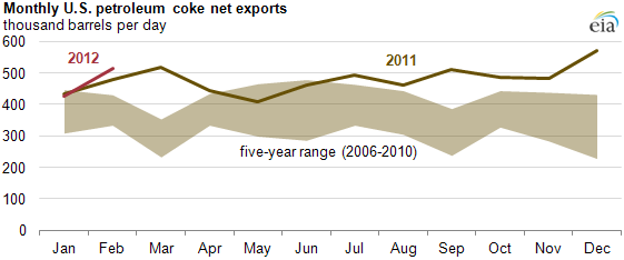 Asian demand spurs U S  net exports of petroleum coke to