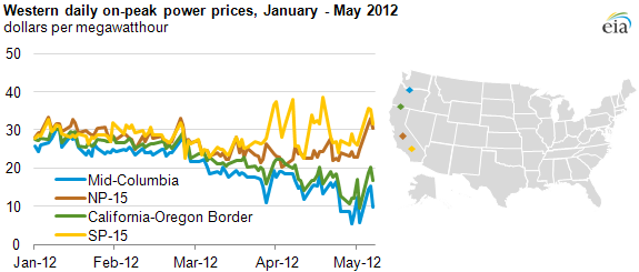 Oregon Gas Prices >> Seasonal hydroelectric output drives down wholesale ...
