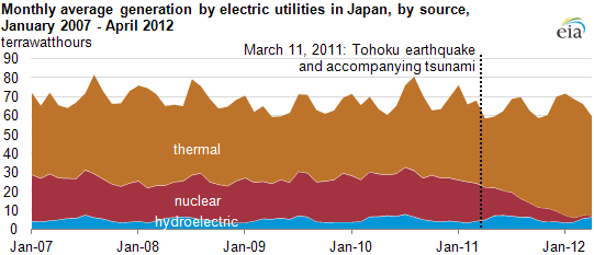 graph of Monthly average generation by electric utilities in Japan, by source, January 2007 - April 2012, as described in the article text