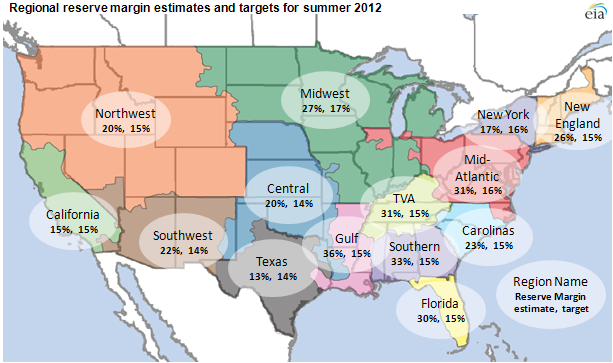 map of Regional reserve margin estimates and targets for summer 2012, as described in the article text