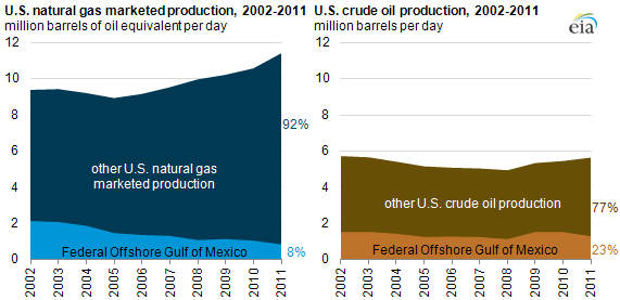 map of U.S. natural gas marketed production, 2002-2011 and U.S. crude oil production, 2002-2011, as described in the article text