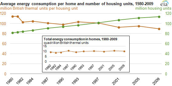 graph of Average energy consumption per home and number of housing units, 1980-2009, as described in the article text