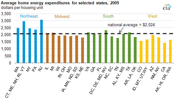 graph of Average home energy expenditures for selected states, 2009, as described in the article text