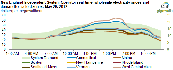 graph of New England Independent System Operator real-time wholesale electricity prices and demand for select zones, May 29, 2012, as described in the article text