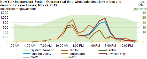 graph of New York Independent System Operator real-time wholesale electricity prices and demand for select zones, May 29, 2012, as described in the article text