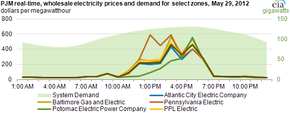 graph of PJM real-time wholesale electricity prices and demand for select zones, May 29, 2012, as described in the article text