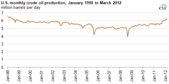 graph of United States crude oil Production, 1998-2012, as described in the article text