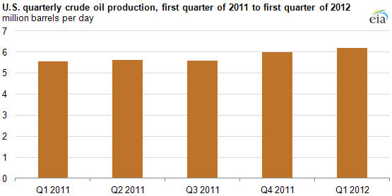 graph of United States quarterly crude oil Production, 2011-2012, as described in the article text