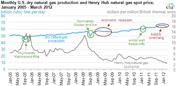 graph of Monthly U.S. dry natural gas production and Henry Hub natural gas spot price, January 2005 - March 2012, as described in the article text