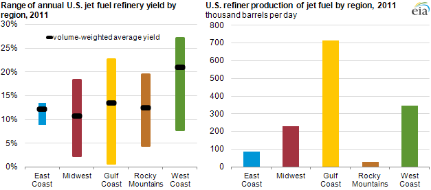 graphs of Range of U.S. jet fuel refinery yield by region and U.S. refiner production of jet fuel by region, 2011 as described in the article text