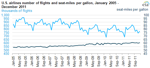 High airline jet fuel costs prompt cost-saving measures - Today in
