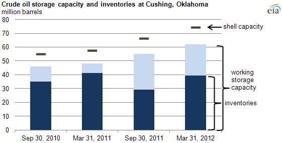 graph of Crude oil storage capacity and inventories at Cushing, Oklahoma