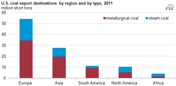 graph of U.S. coal export destinations by region and by type, 2001-2011, as described in the article text