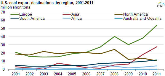 graph of U.S. coal export destinations by region, 2001-2011, as described in the article text