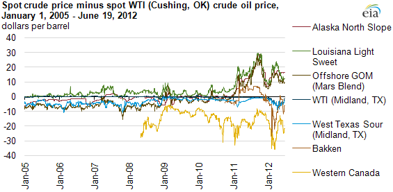 North American spot crude oil benchmarks likely diverging