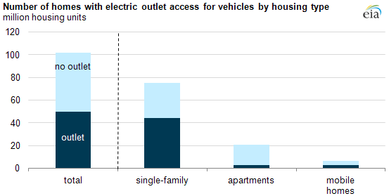 graph of Number of homes with electric outlet access by housing type, as described in the article text