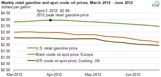 graph of Weekly retail gasoline and spot crude oil prices, March 2012 - June 2012, as described in the article text