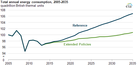 graph of Total annual energy consumption, 2005-2035, as described in the article text