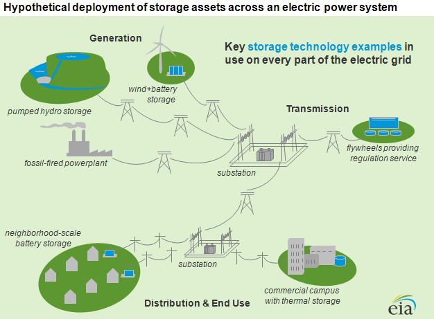 diagram of Hypothetical deployment of storage assets across an electric power system, as described in the article text