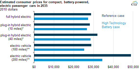 graph of Estimated consumer prices for compact, battery-powered, electric passenger cars in 2035, as described in the article text