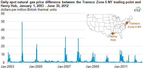 graph of Daily spot natural gas price difference between the Tranco Zone 6 NY trading point and Henry Hub, January 2, 2003 - June 30, 2012, as described in the article text
