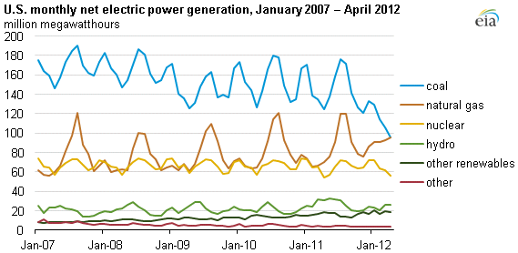 graph of monthly U.S. electricity generation by fuel, as described in the article text